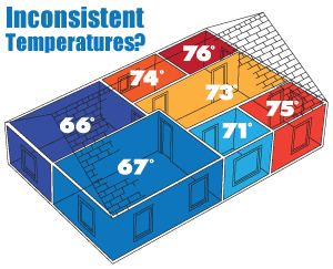 It's time to regulate temperatures. We suggest home insulation in Greater Richmond